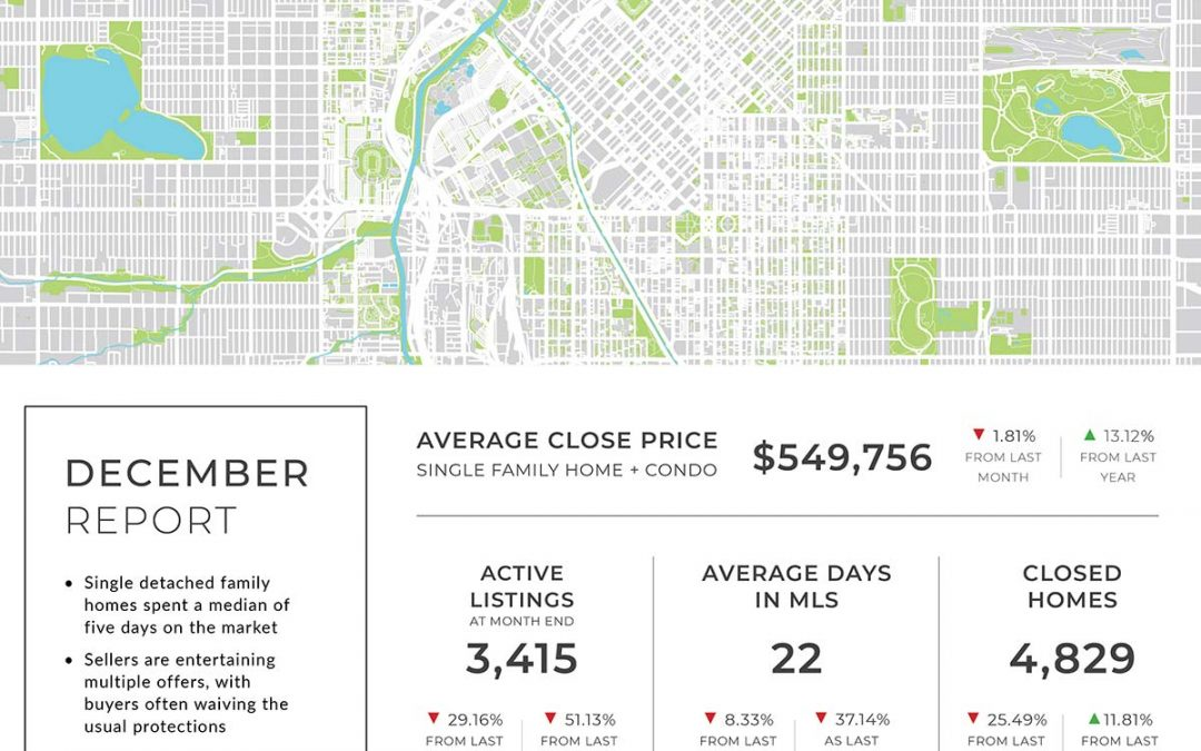 Denver-metro housing market breaks records as buyers compete for scarce properties