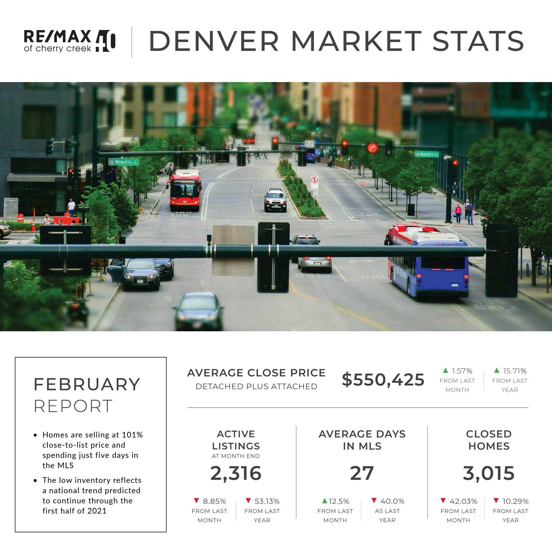 february market stats denver real estate