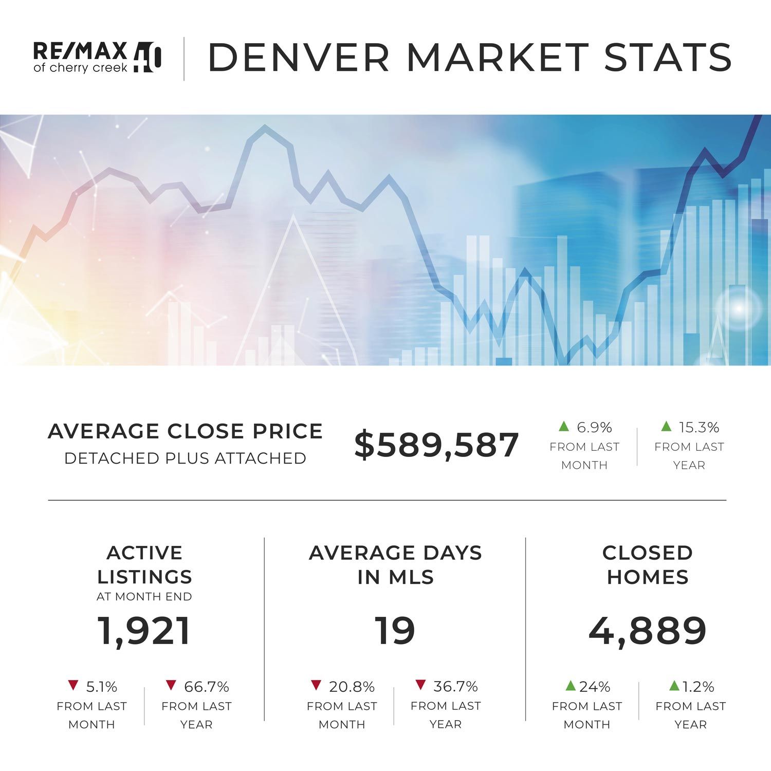 april report denver market stats