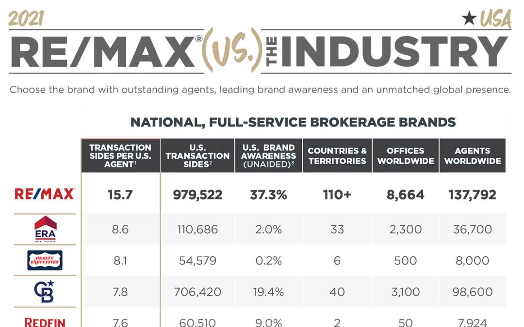 RE/MAX vs The Industry | 2021