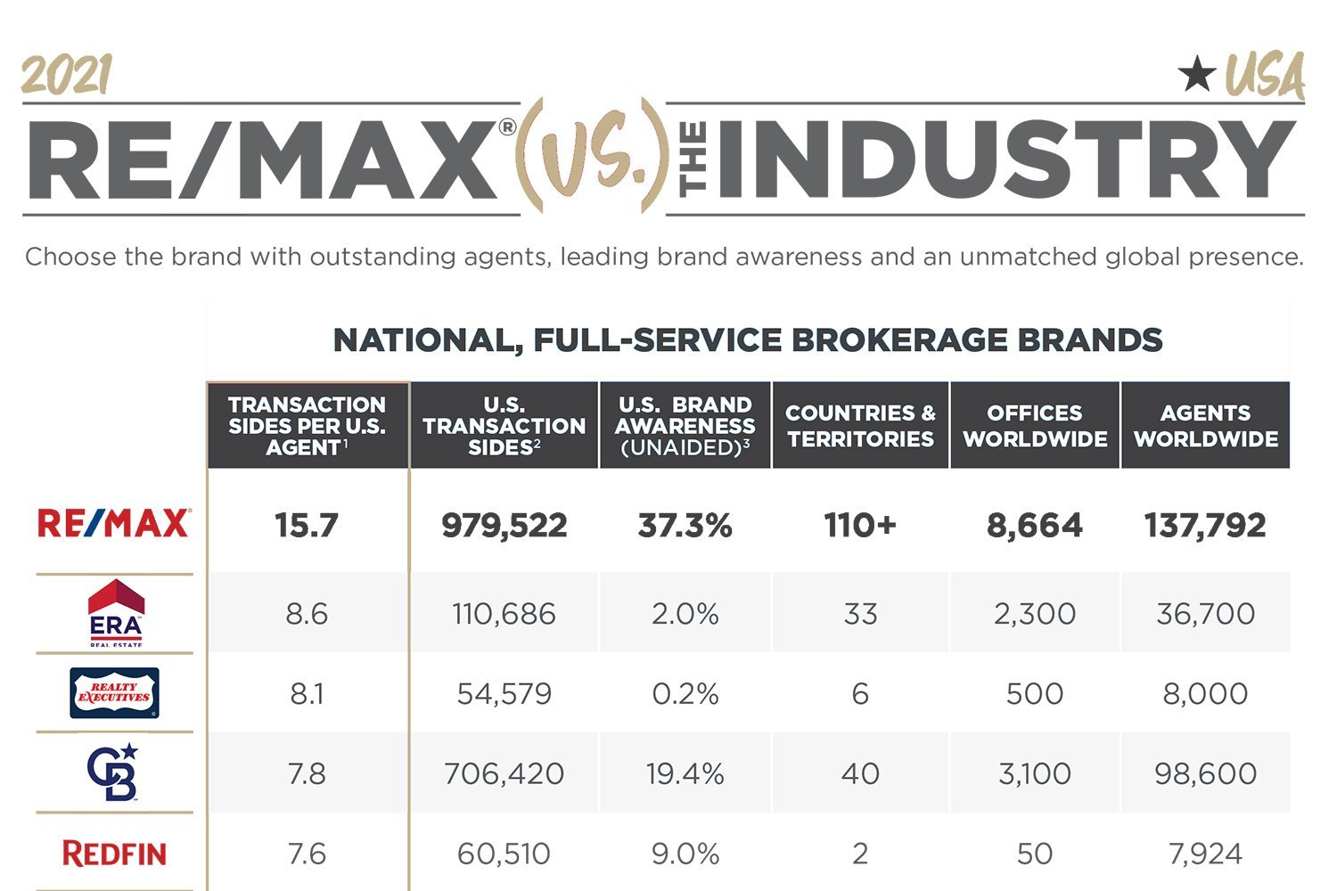 remax vs the industry info