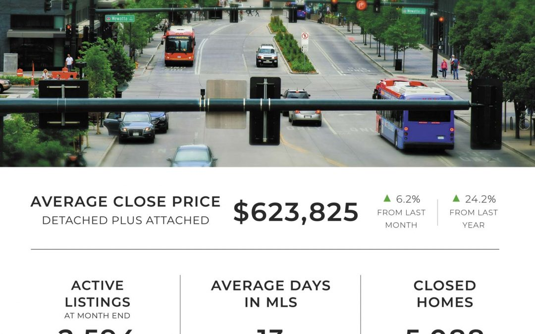 Denver housing market continued its super-charged activity in April