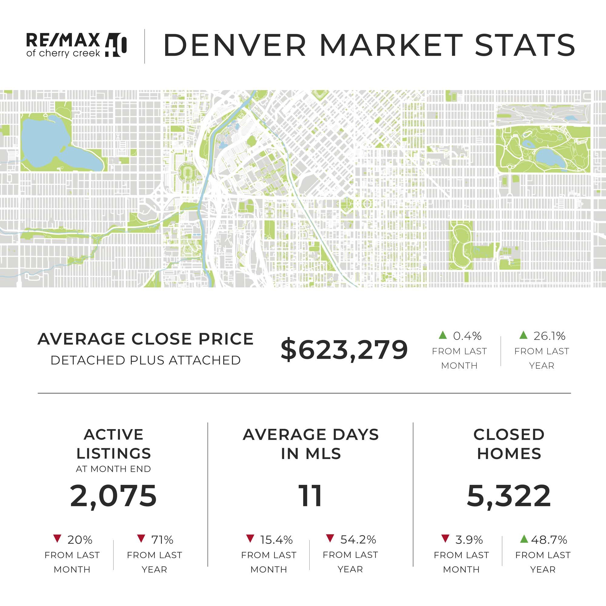 June Denver Market Report