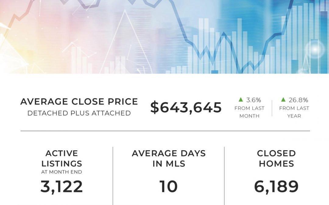 Increased inventory brings Denver-metro home buyers relief