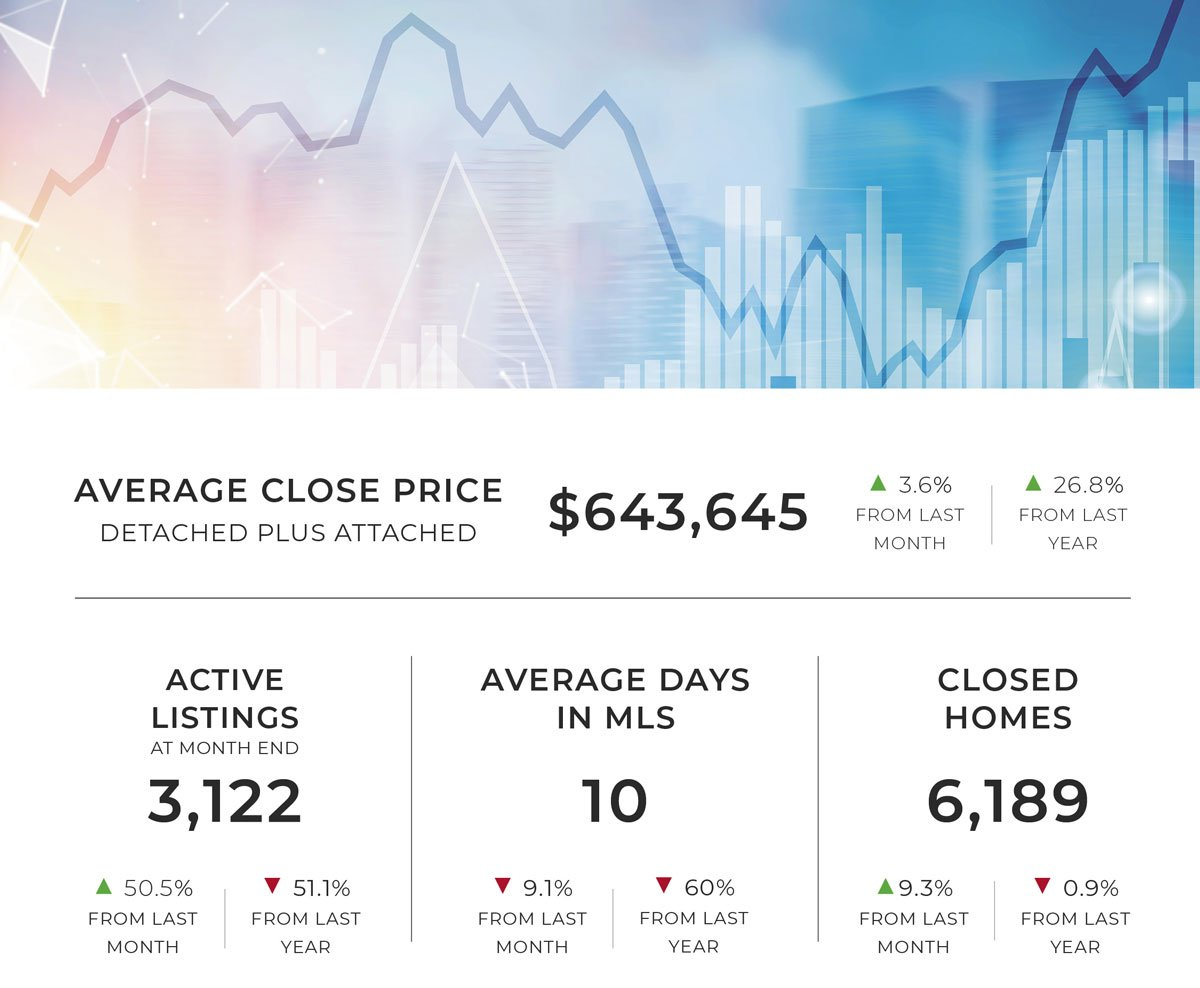 july denver market statistics graphic