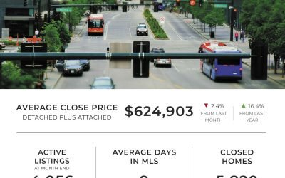 Denver home market slows in July, bringing welcome relief to buyers