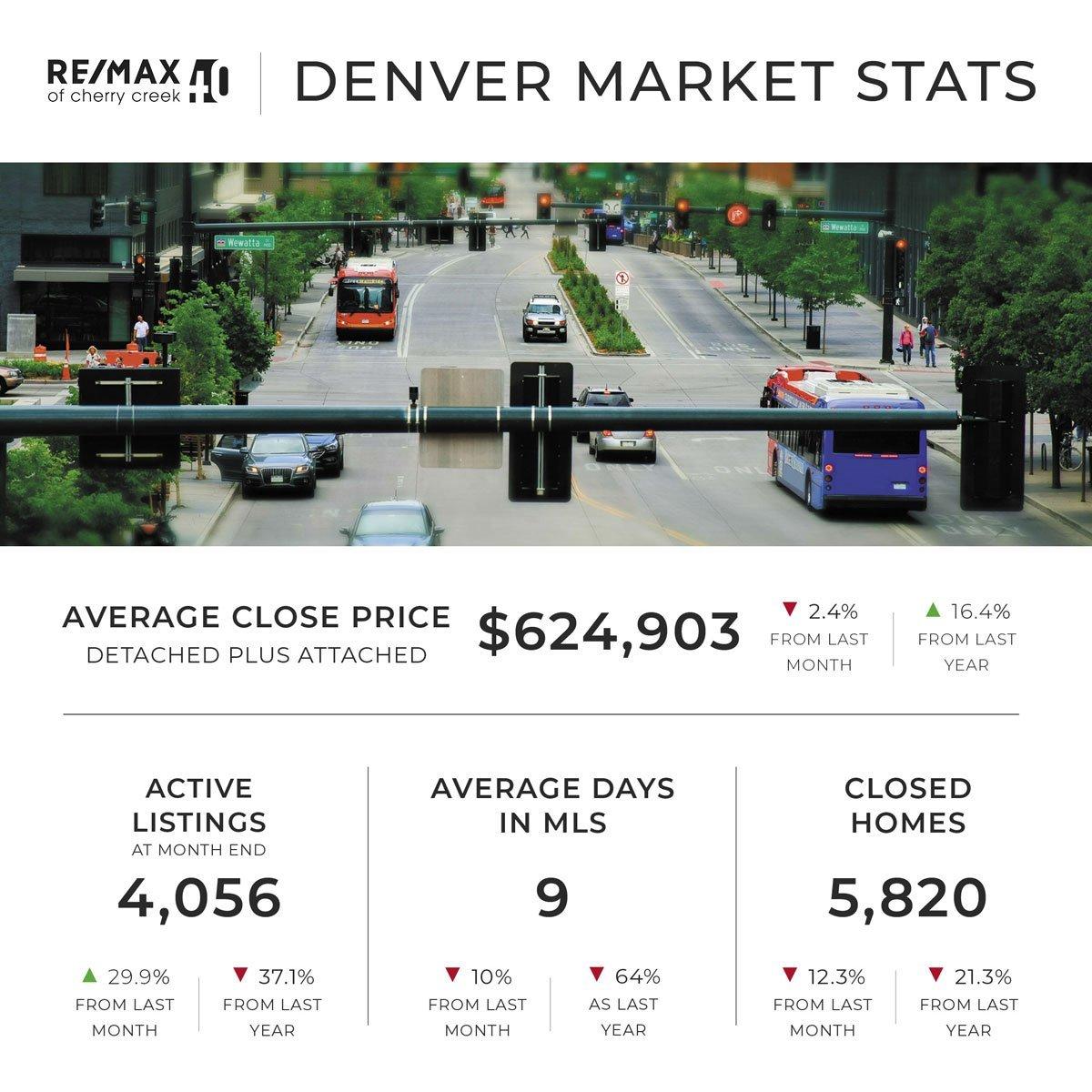 august denver market statistics