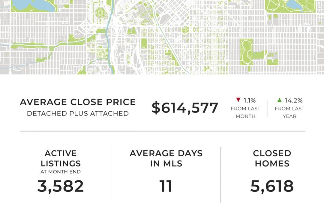 Home prices and inventory dropped in August, offering mixed signals for the Denver metro area